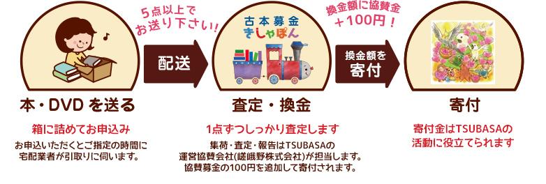 NPO法人TSUBASA