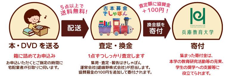 兵庫教育大学